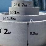 beton-kolco